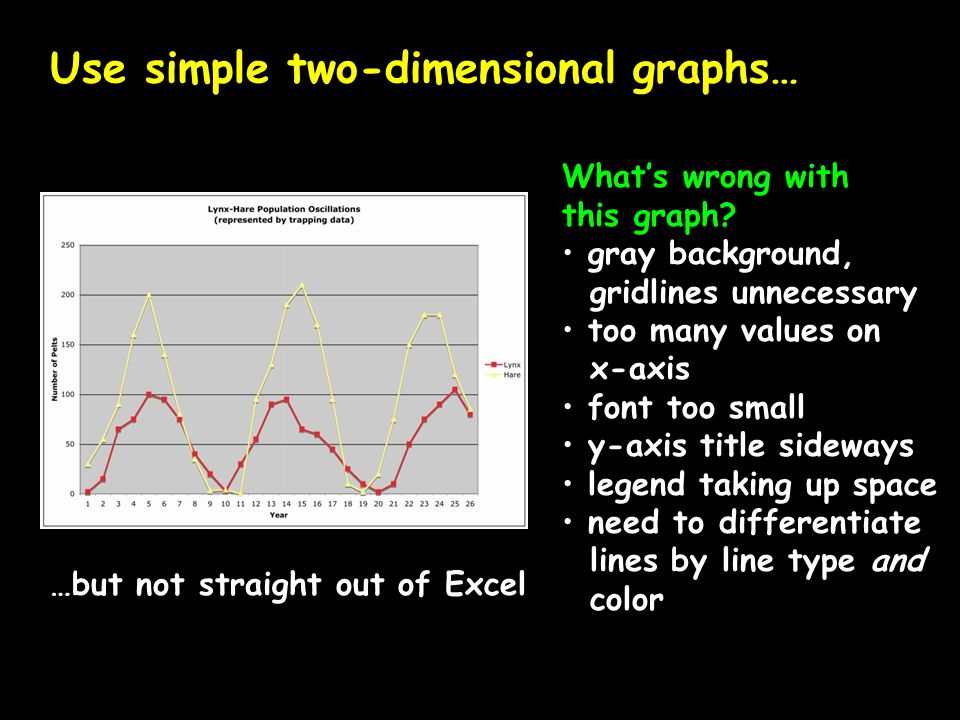 Use simple two-dimensional graphs…