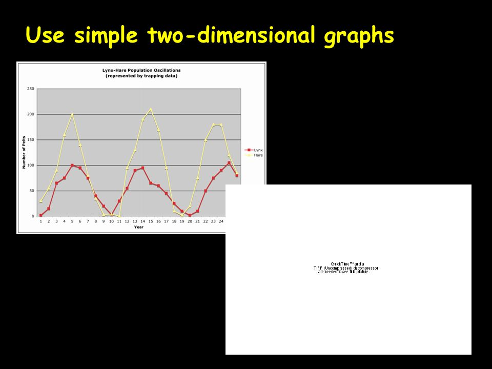 Use simple two-dimensional graphs