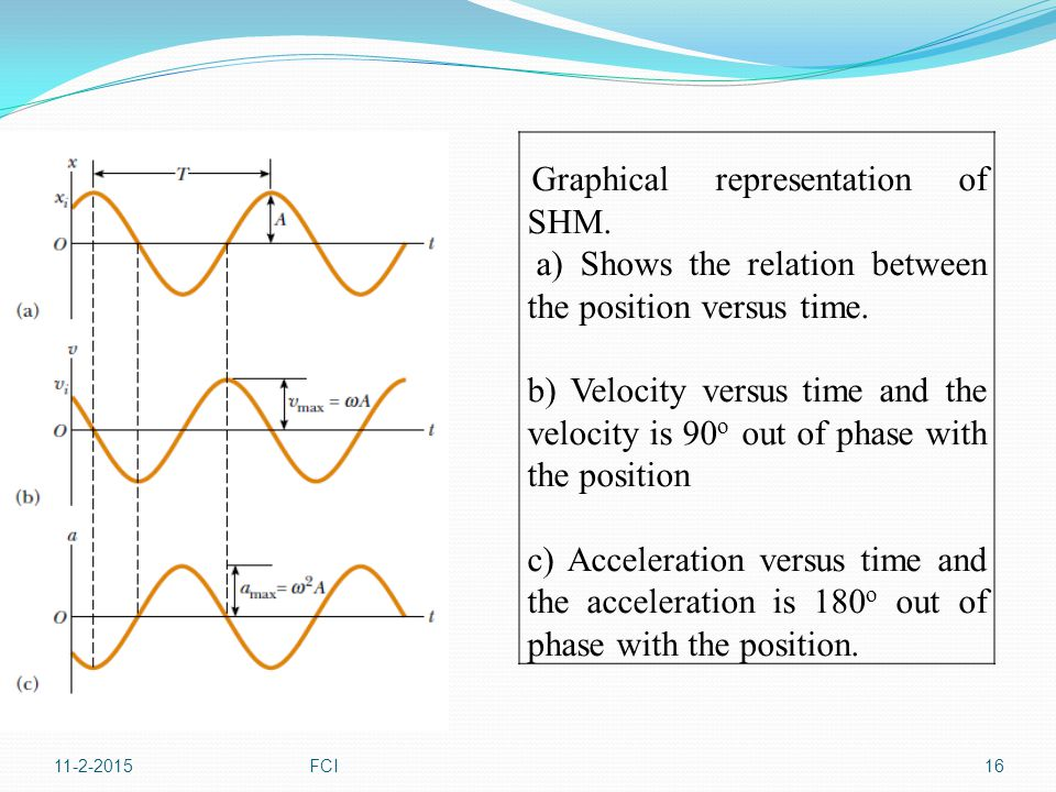 a) Shows the relation between the position versus time.