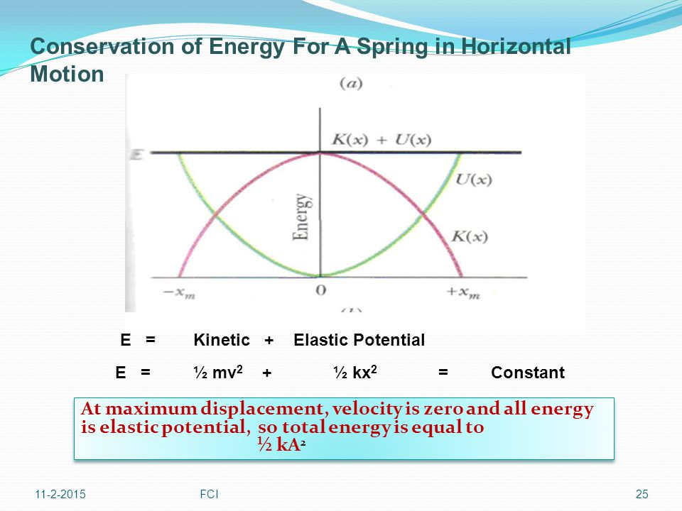 Conservation of Energy For A Spring in Horizontal Motion