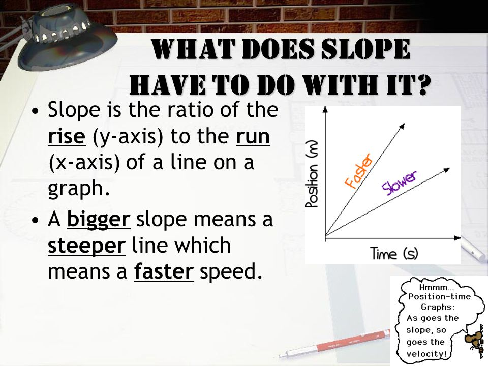 What does slope have to do with it