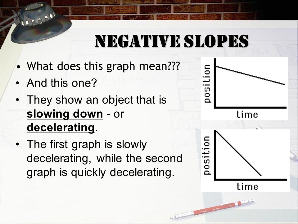 Negative Slopes What does this graph mean And this one