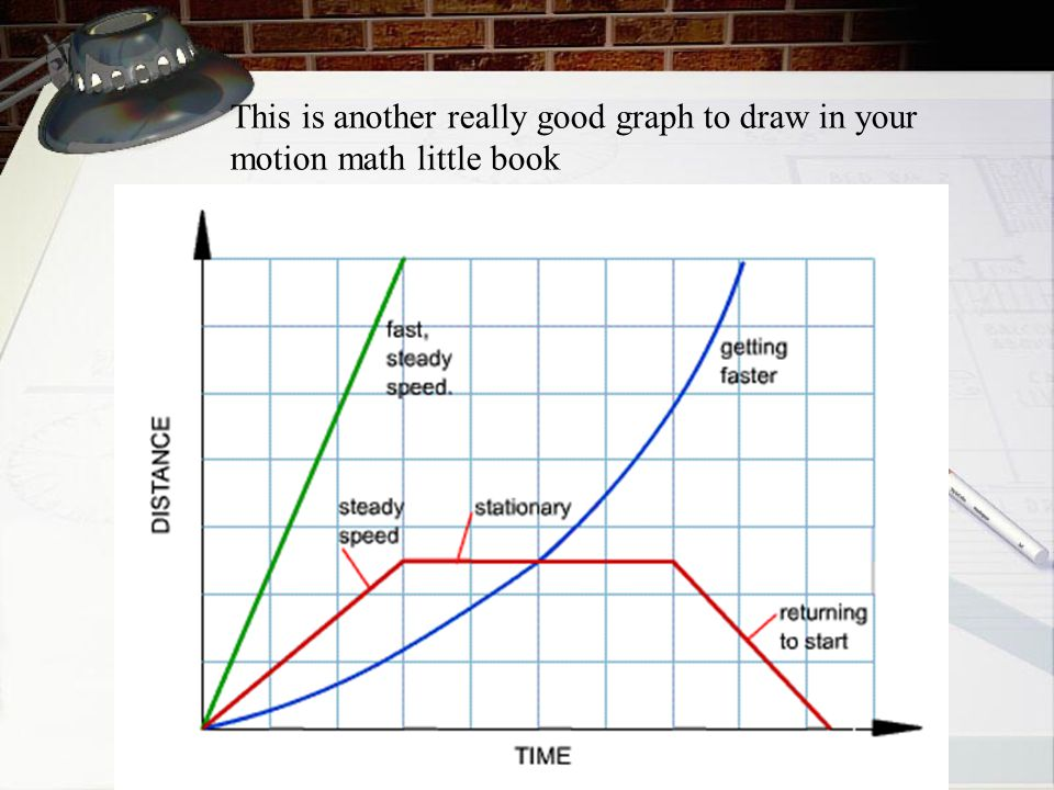 This is another really good graph to draw in your motion math little book