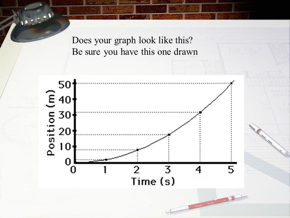 Does your graph look like this
