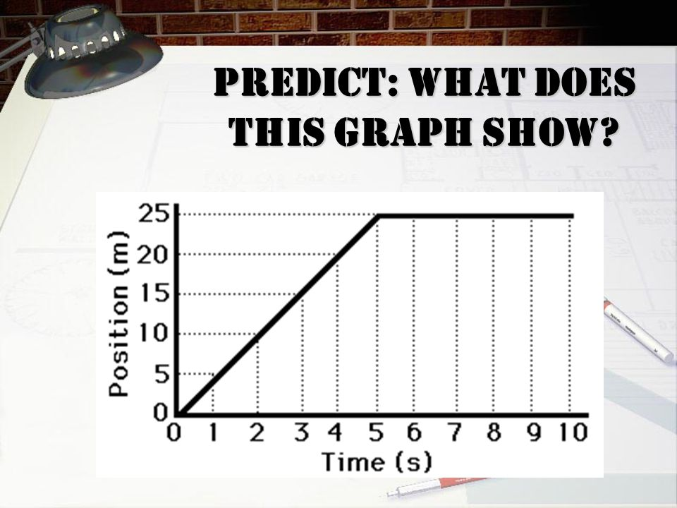 Predict: What does THIS GRAPH show