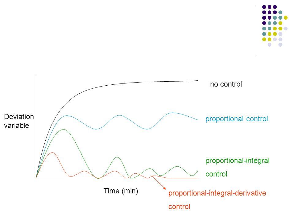 no control Deviation variable. proportional control. proportional-integral. control. Time (min)