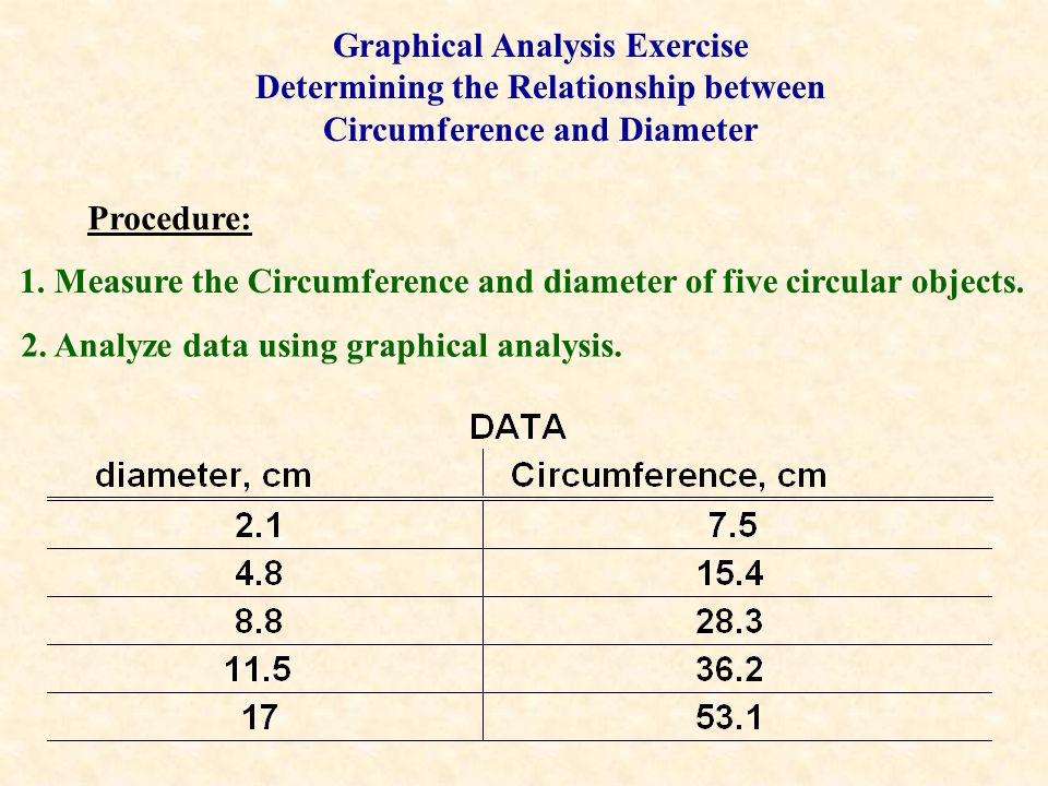 Graphical Analysis Exercise Determining the Relationship between