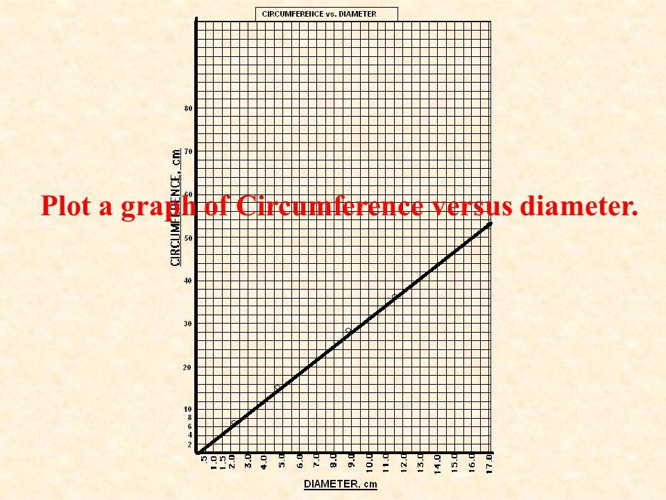 Plot a graph of Circumference versus diameter.