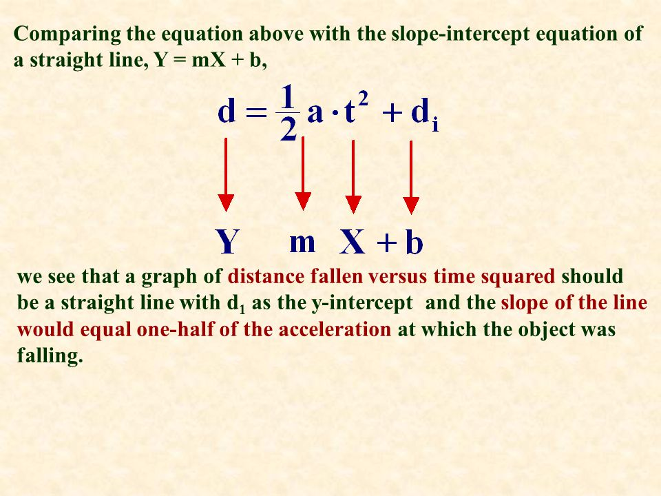 Comparing the equation above with the slope-intercept equation of a straight line, Y = mX + b,