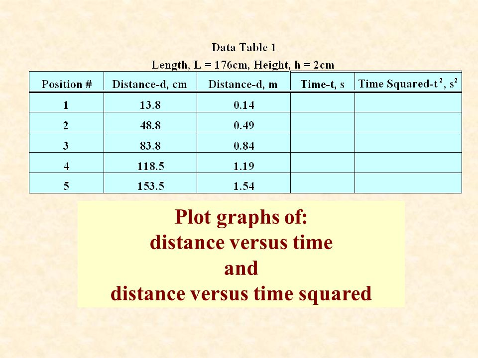 distance versus time squared