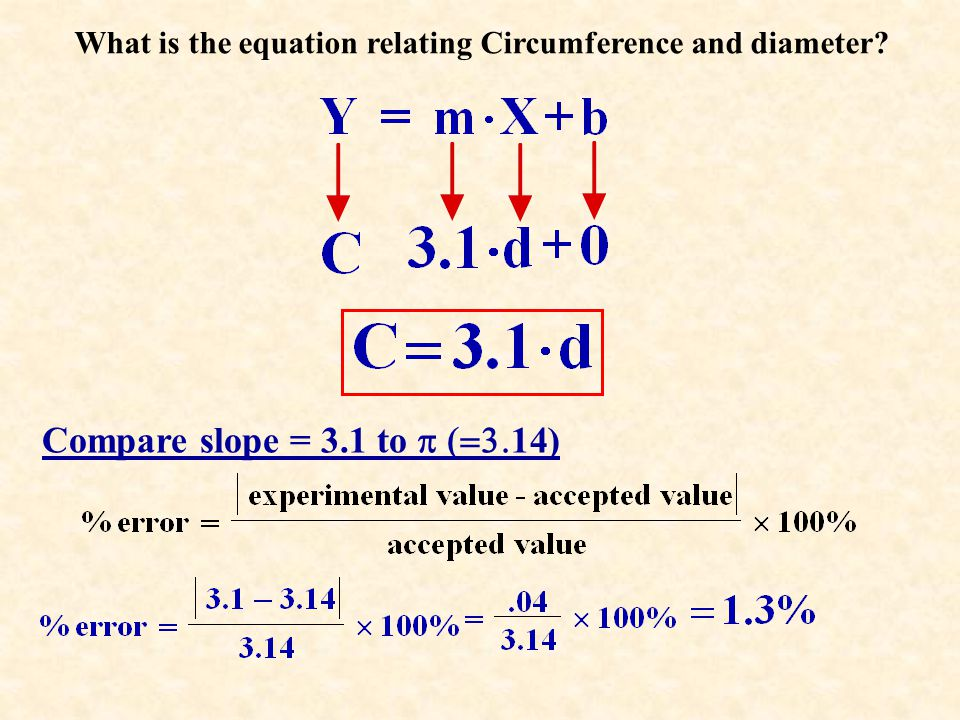 What is the equation relating Circumference and diameter