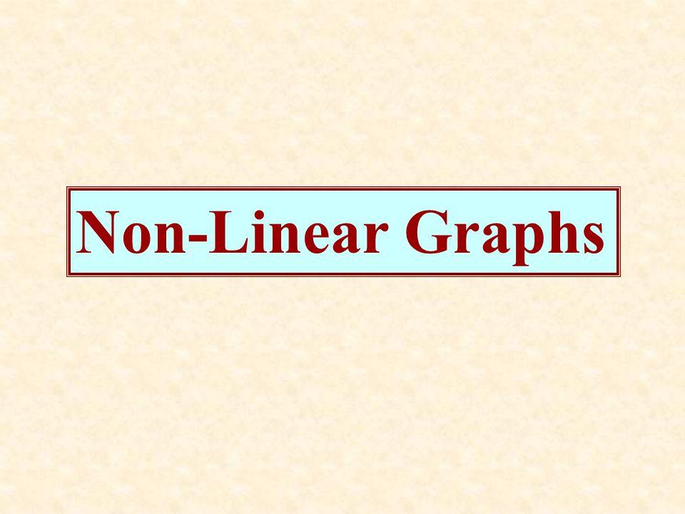 Non-Linear Graphs