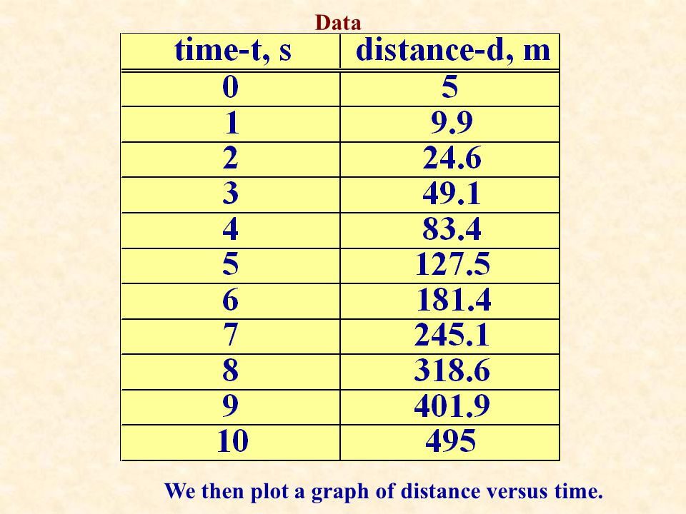 Data We then plot a graph of distance versus time.