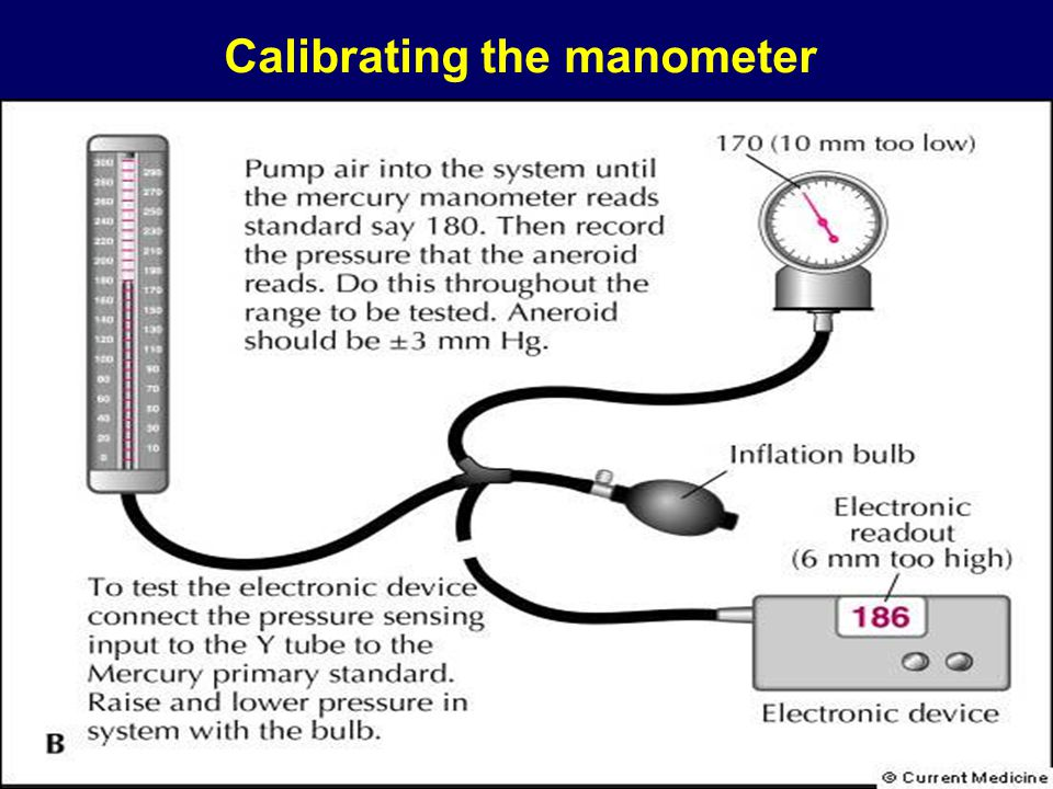Calibrating the manometer