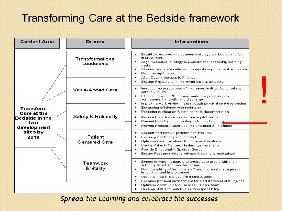 ! Transforming Care at the Bedside framework