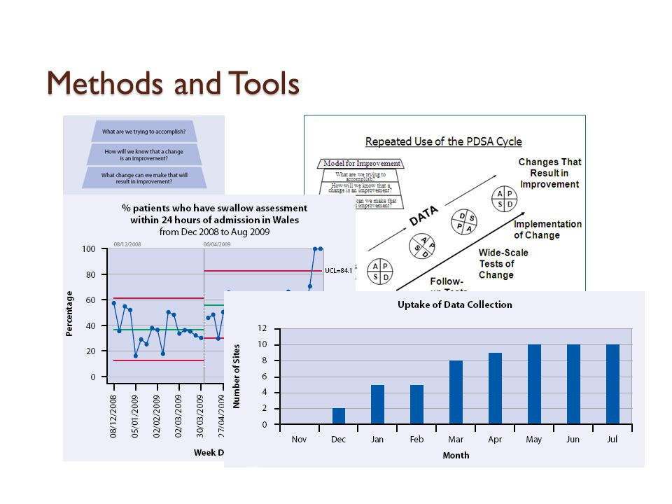Methods and Tools Quality Improvement methodology consists of many of tools and techniques.