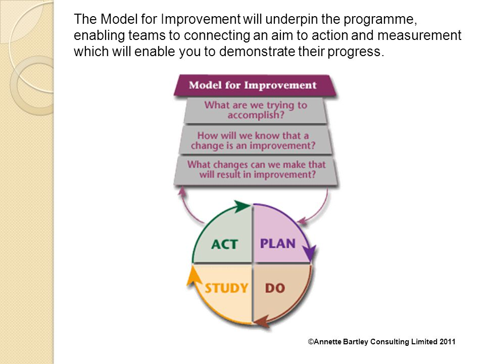 The Model for Improvement will underpin the programme, enabling teams to connecting an aim to action and measurement which will enable you to demonstrate their progress.