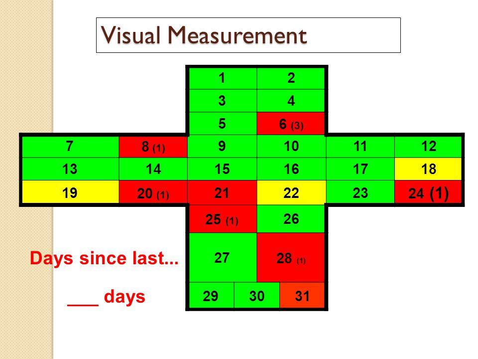 Visual Measurement Days since last... ___ days 1 2 3 4 5 6 (3) 7 8 (1)
