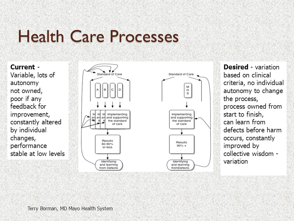 Health Care Processes Current - Variable, lots of autonomy not owned,