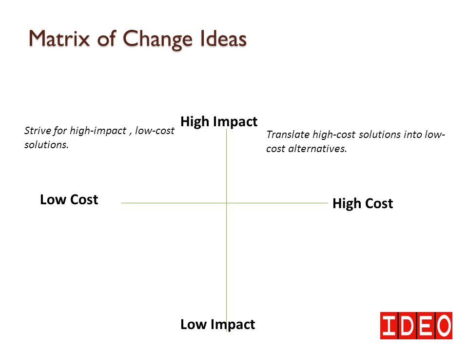 Matrix of Change Ideas High Impact Low Cost High Cost Low Impact