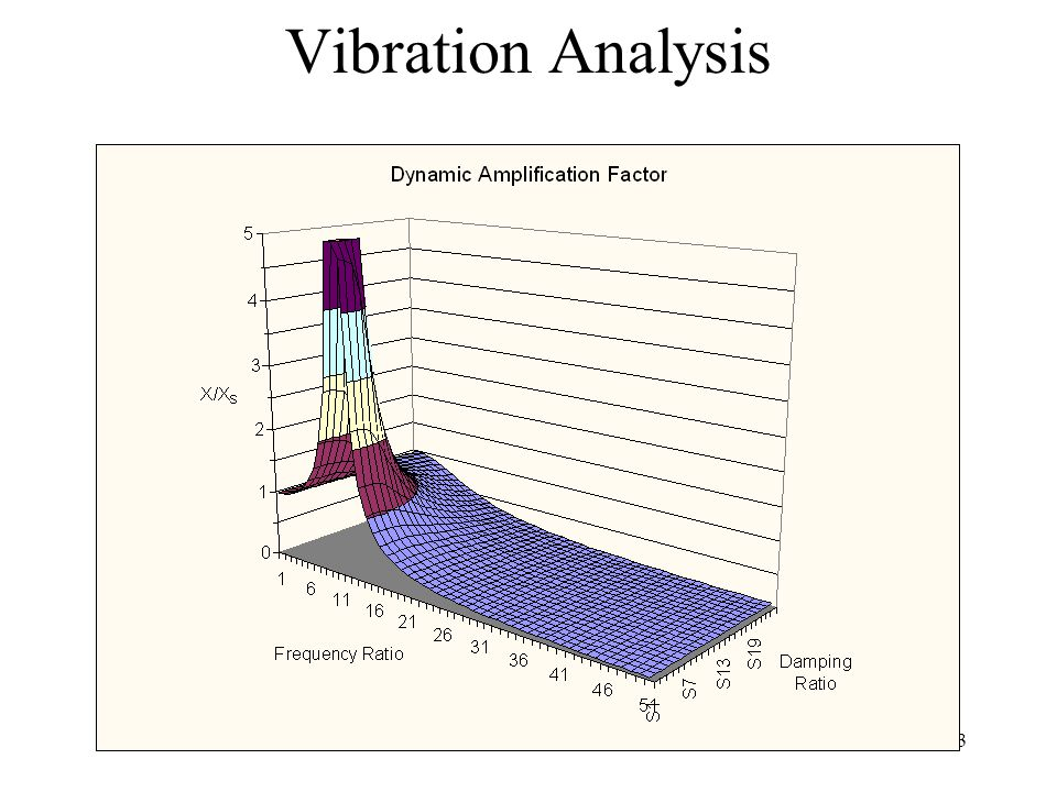 Vibration theory of olfaction