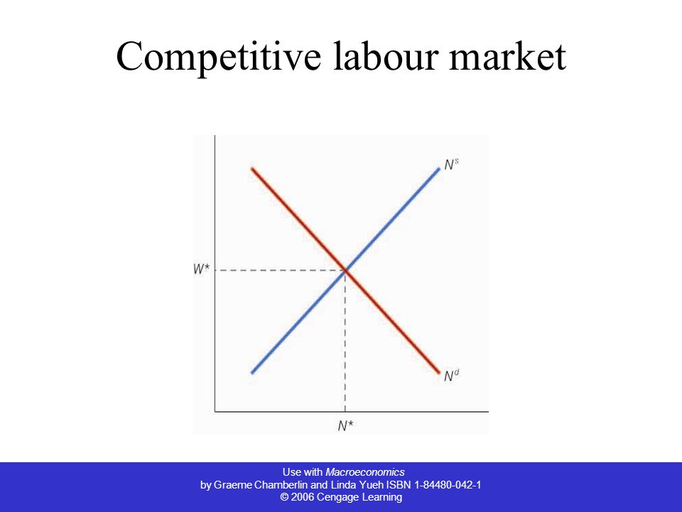 Competitive labour market