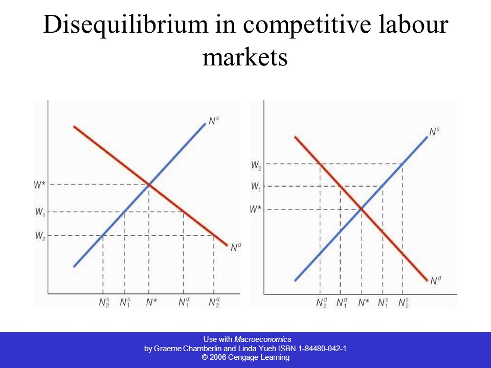 Disequilibrium in competitive labour markets