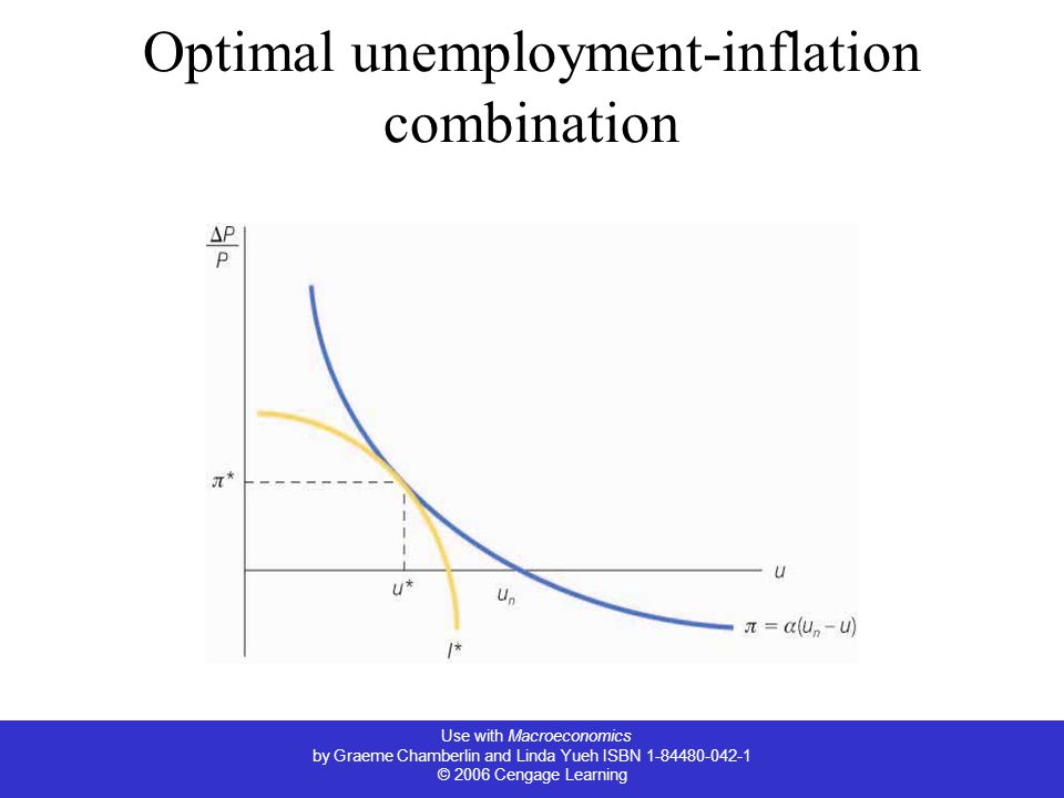 Optimal unemployment-inflation combination