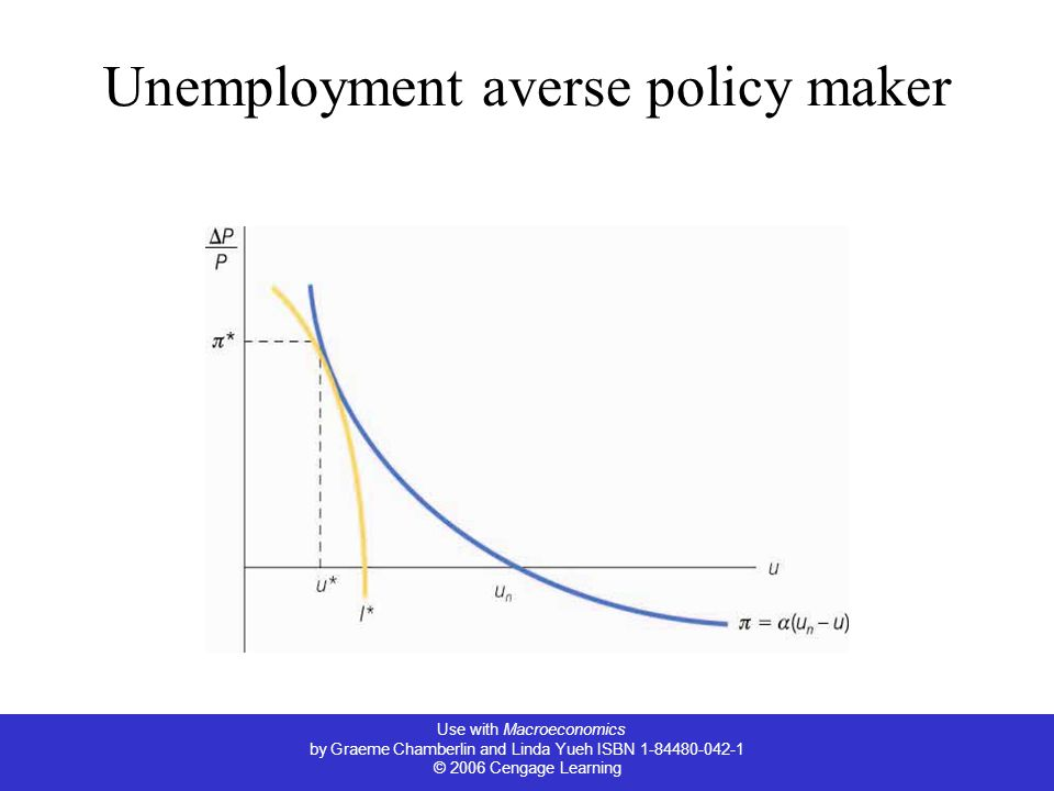 Unemployment averse policy maker