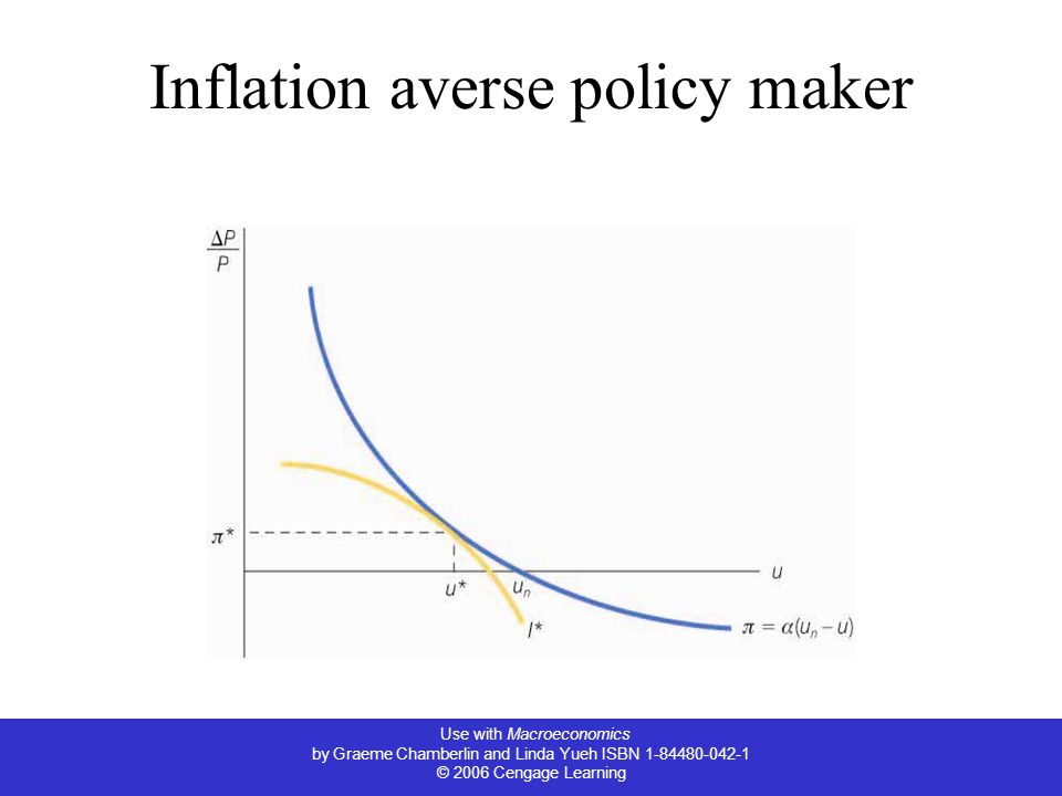 Inflation averse policy maker