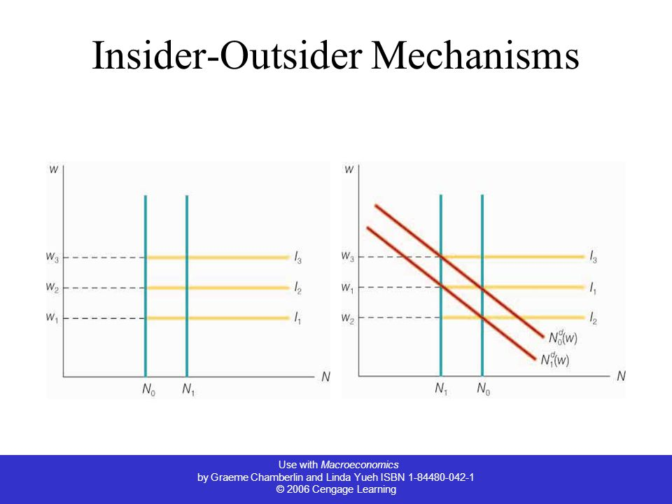 Insider-Outsider Mechanisms