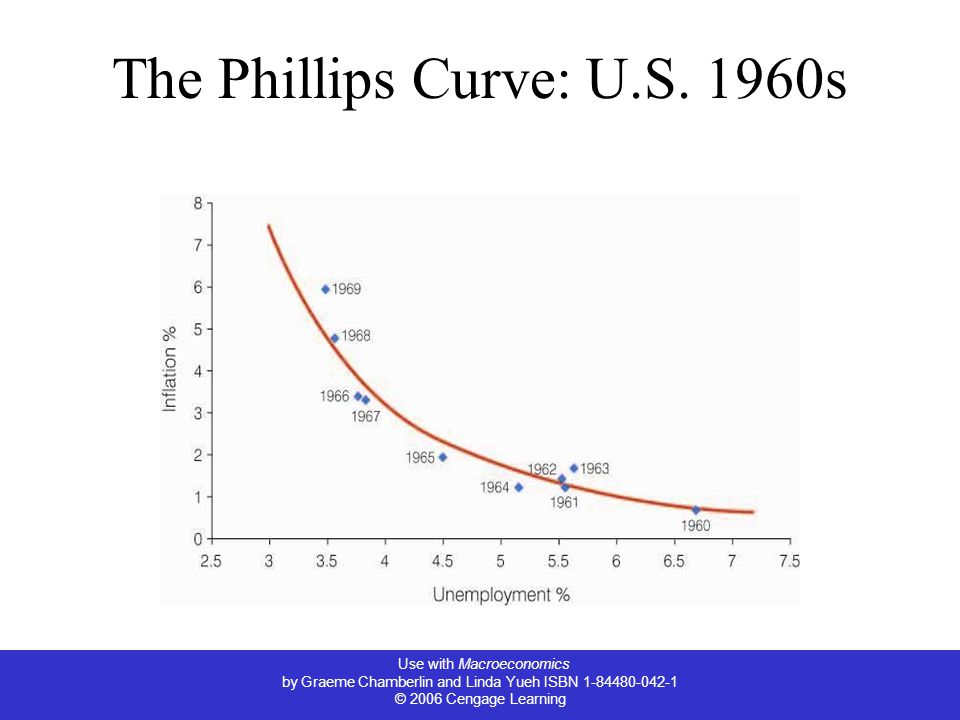 The Phillips Curve: U.S. 1960s