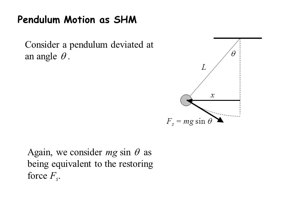 Consider a pendulum deviated at an angle  .