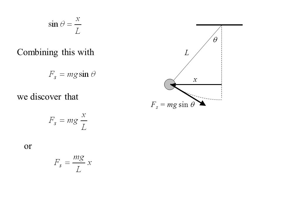  x Fs = mg sin  L Combining this with we discover that or