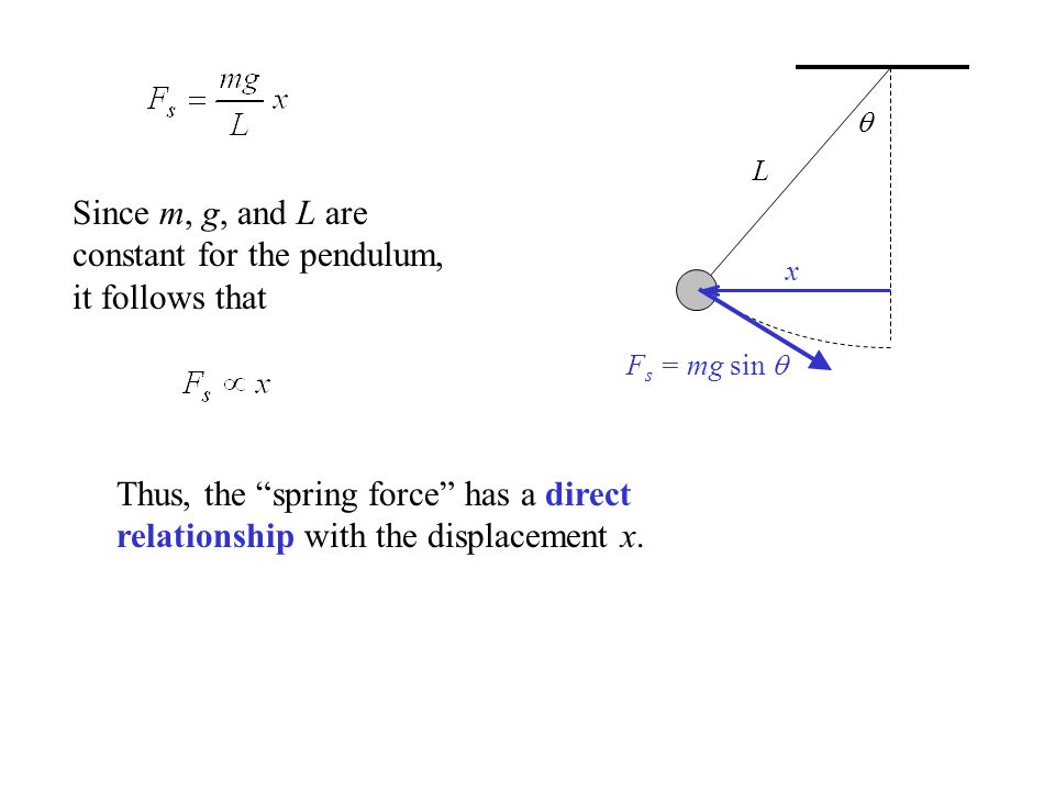 Since m, g, and L are constant for the pendulum, it follows that
