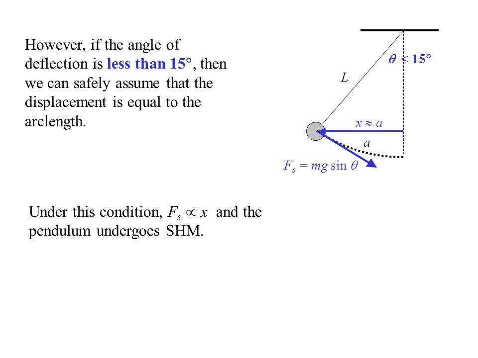 Under this condition, Fs  x and the pendulum undergoes SHM.