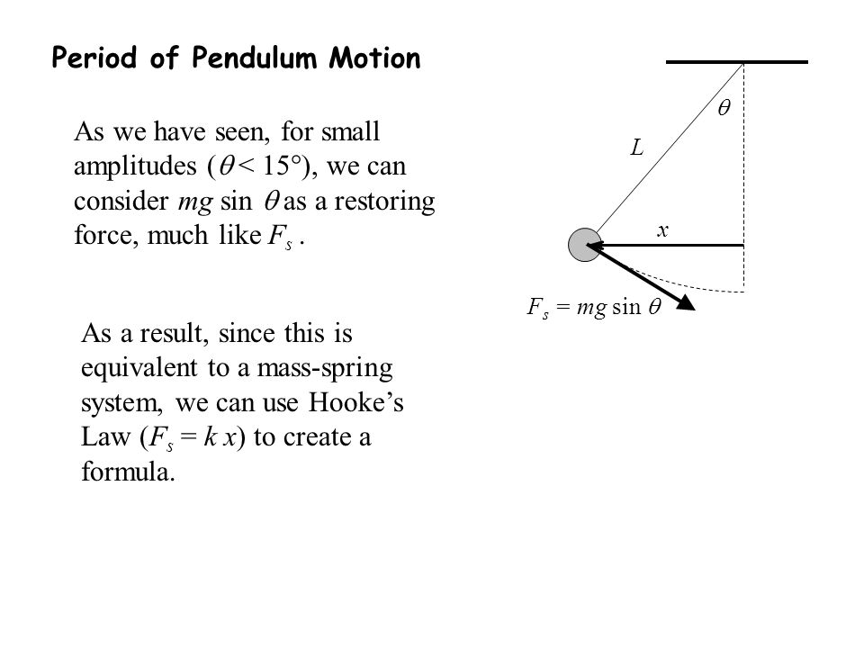 Period of Pendulum Motion