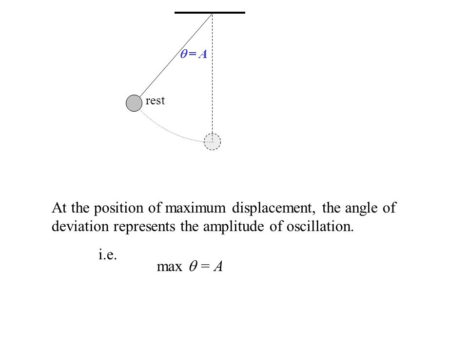rest  = A. At the position of maximum displacement, the angle of deviation represents the amplitude of oscillation.