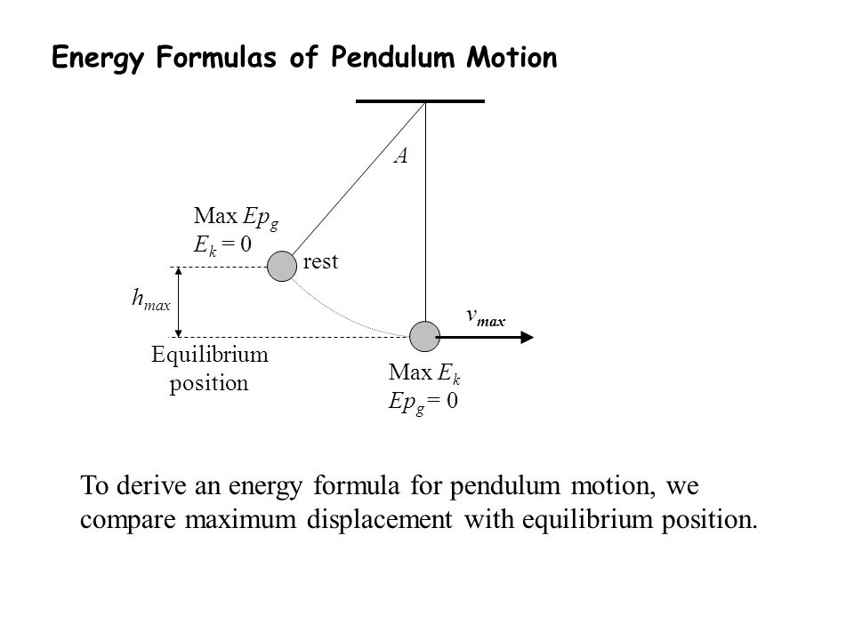 Energy Formulas of Pendulum Motion