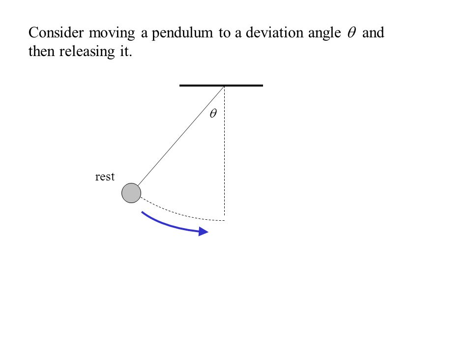 Consider moving a pendulum to a deviation angle  and then releasing it.