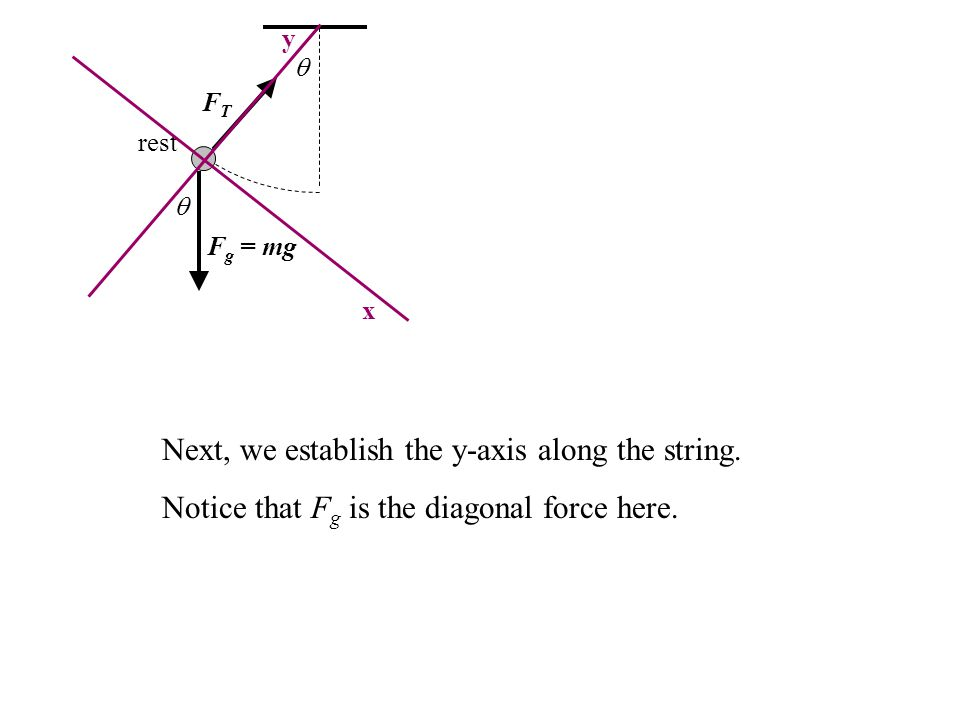 Next, we establish the y-axis along the string.