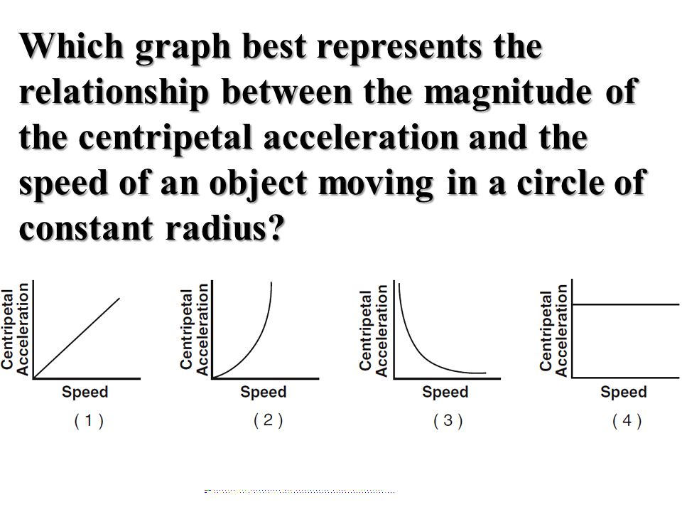 Which graph best represents the relationship between the magnitude of the centripetal acceleration and the speed of an object moving in a circle of constant radius