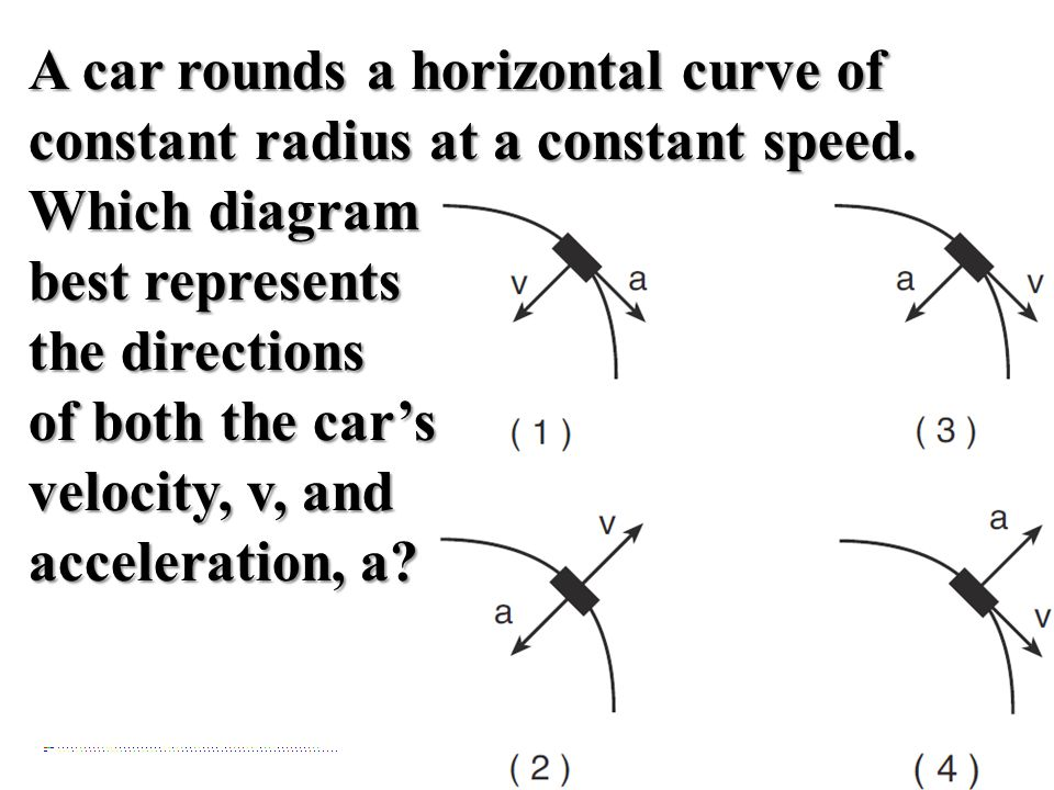 A car rounds a horizontal curve of constant radius at a constant speed