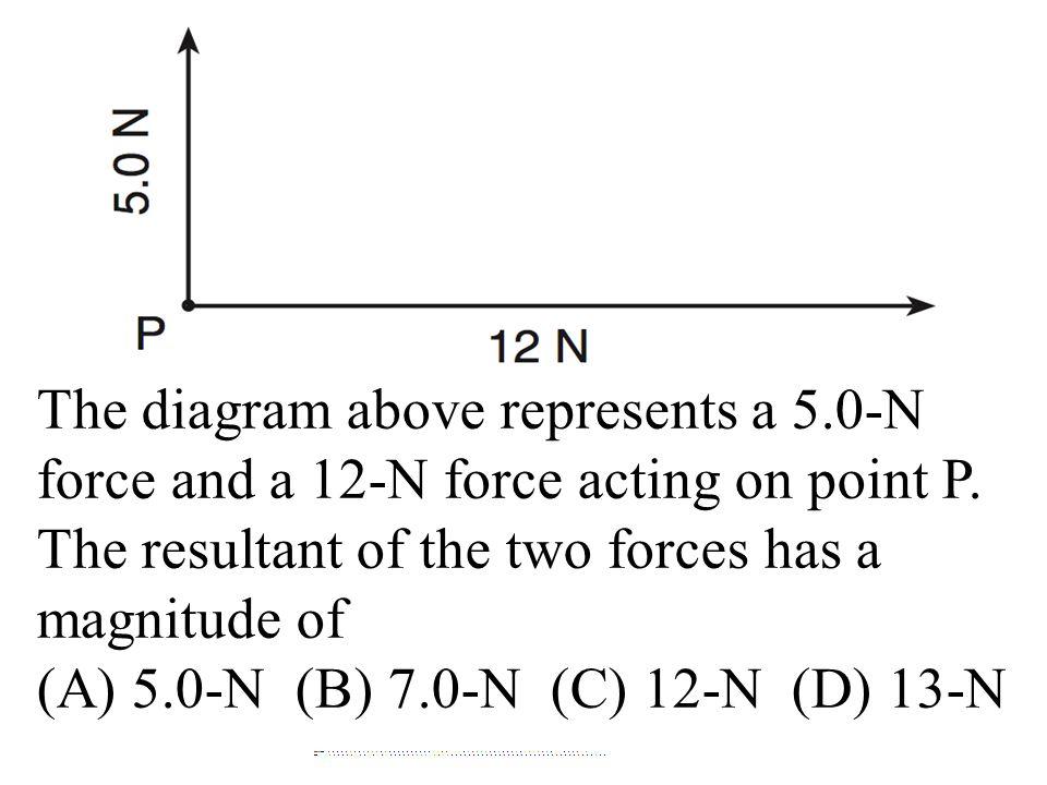 (A) 5.0-N (B) 7.0-N (C) 12-N (D) 13-N