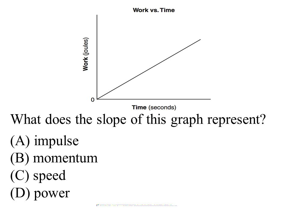 What does the slope of this graph represent (A) impulse (B) momentum