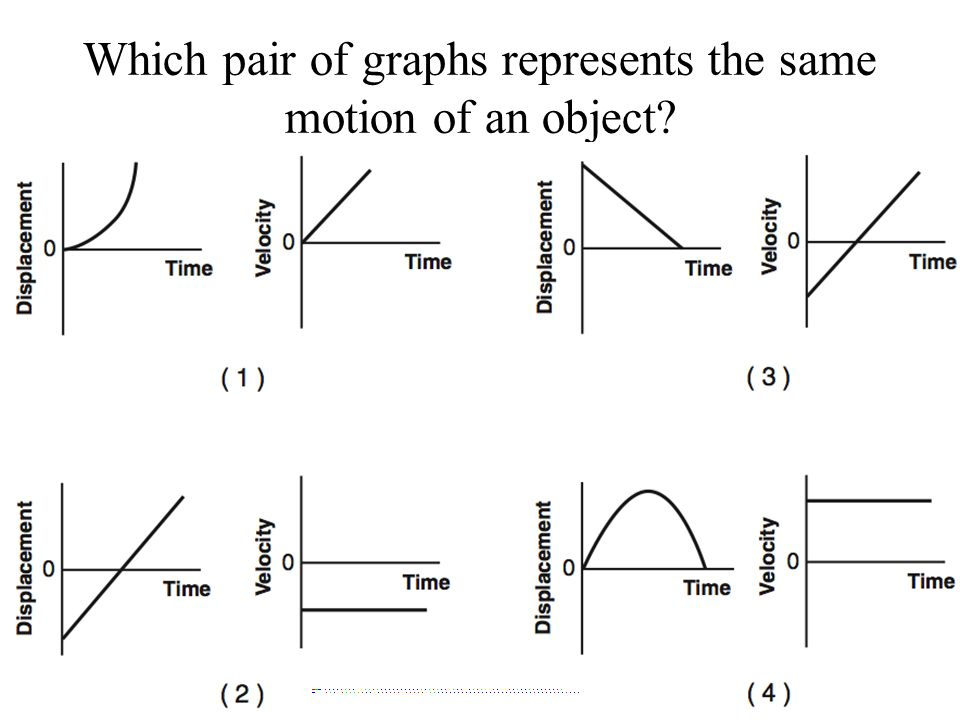 Which pair of graphs represents the same motion of an object