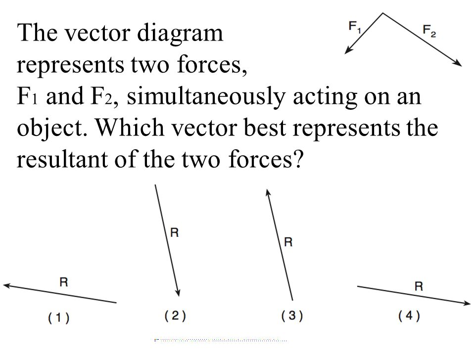 The vector diagram represents two forces,