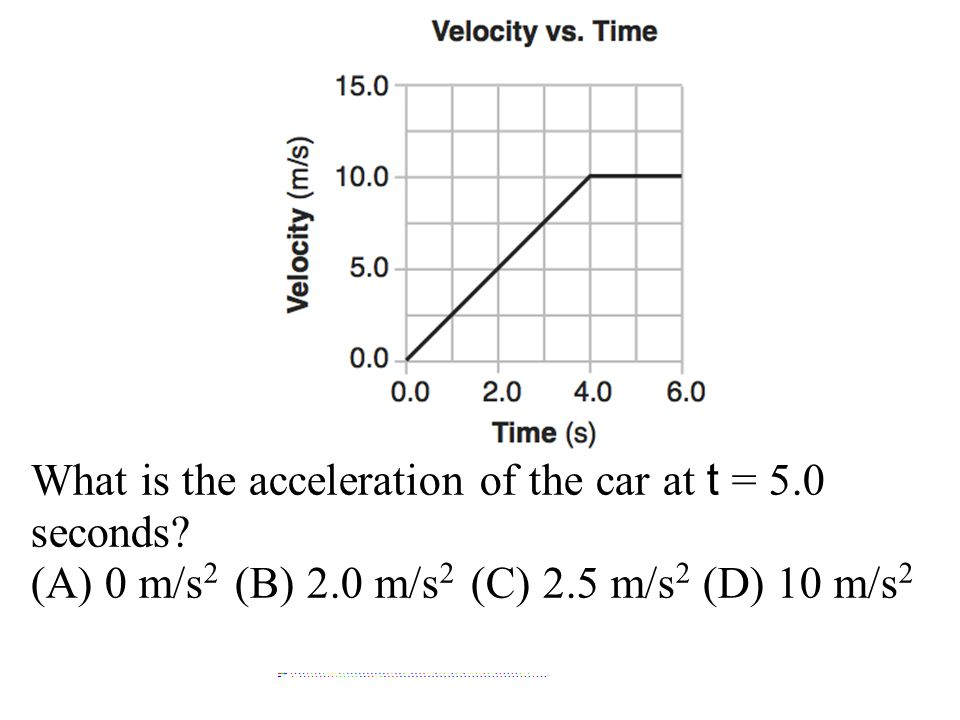 What is the acceleration of the car at t = 5.0 seconds