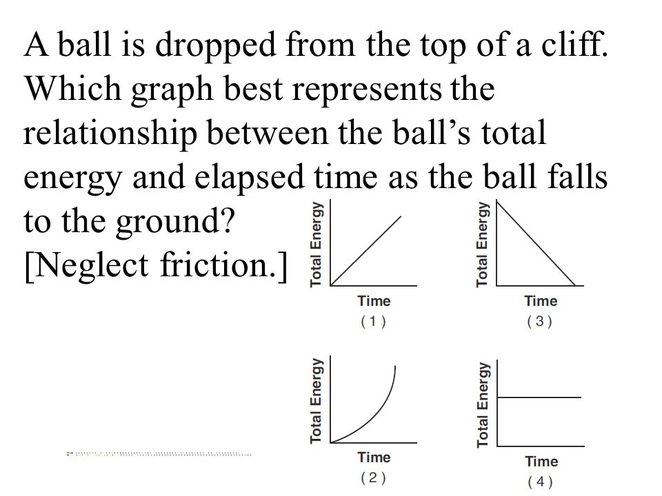 A ball is dropped from the top of a cliff