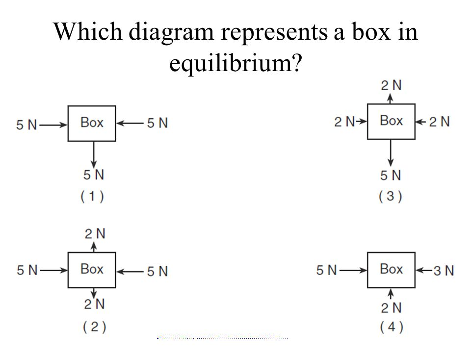Which diagram represents a box in equilibrium